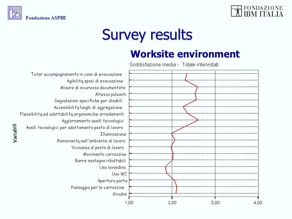 Survey results Worksite environment Fondazione ASPHI
