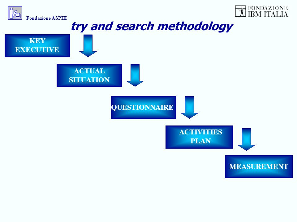 KEY EXECUTIVE ACTUAL SITUATION QUESTIONNAIRE ACTIVITIES PLAN MEASUREMENT try and search methodology Fondazione ASPHI