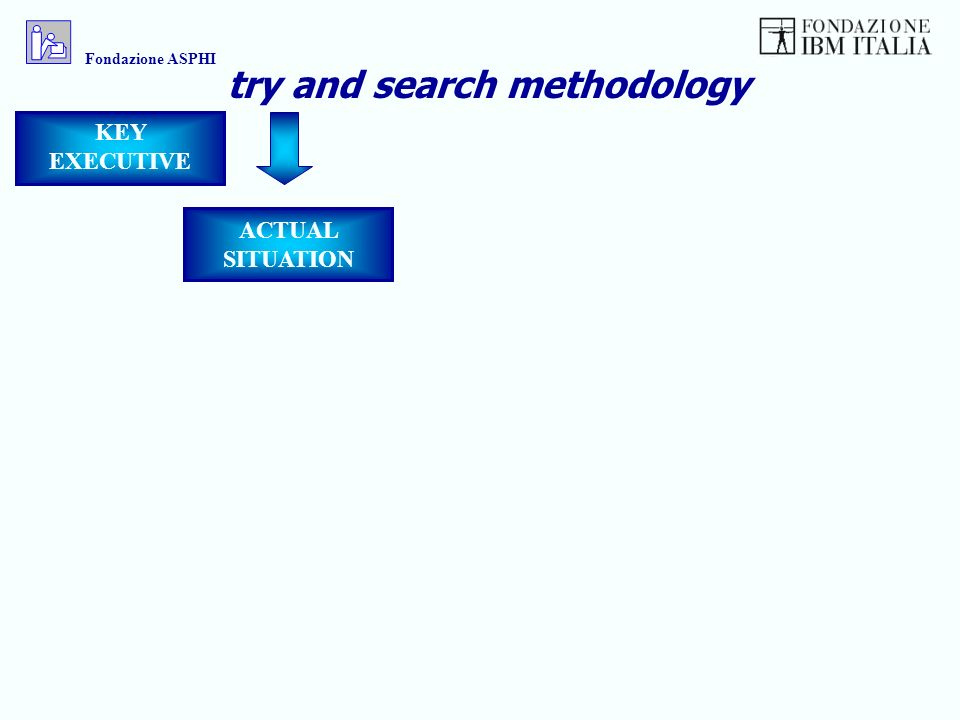 KEY EXECUTIVE ACTUAL SITUATION try and search methodology Fondazione ASPHI