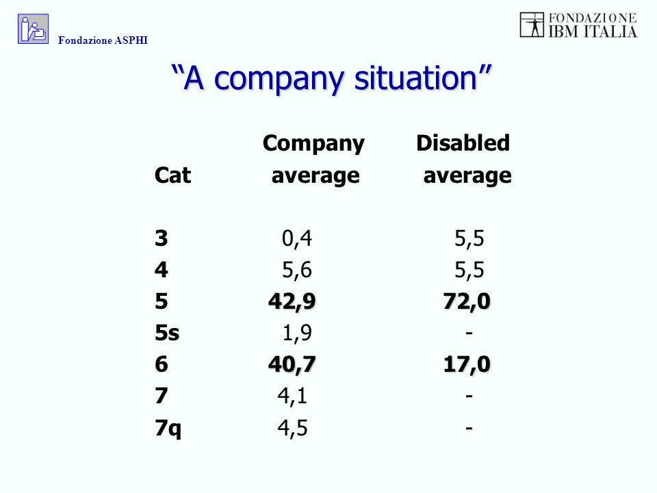 A company situation Company Disabled Cat average average 3 0,4 5,5 4 5,6 5,5 42,9 72,0 5 42,9 72,0 5s 1,9 - 40,7 17,0 6 40,7 17,0 7 4,1 - 7q 4,5 - Fondazione ASPHI