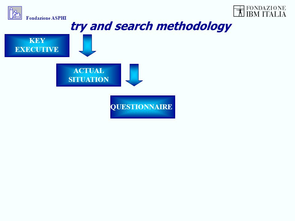 KEY EXECUTIVE ACTUAL SITUATION QUESTIONNAIRE try and search methodology Fondazione ASPHI
