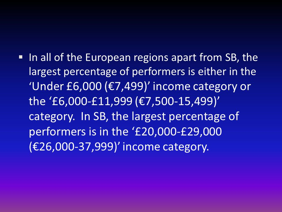 In all of the European regions apart from SB, the largest percentage of performers is either in the Under £6,000 (7,499) income category or the £6,000