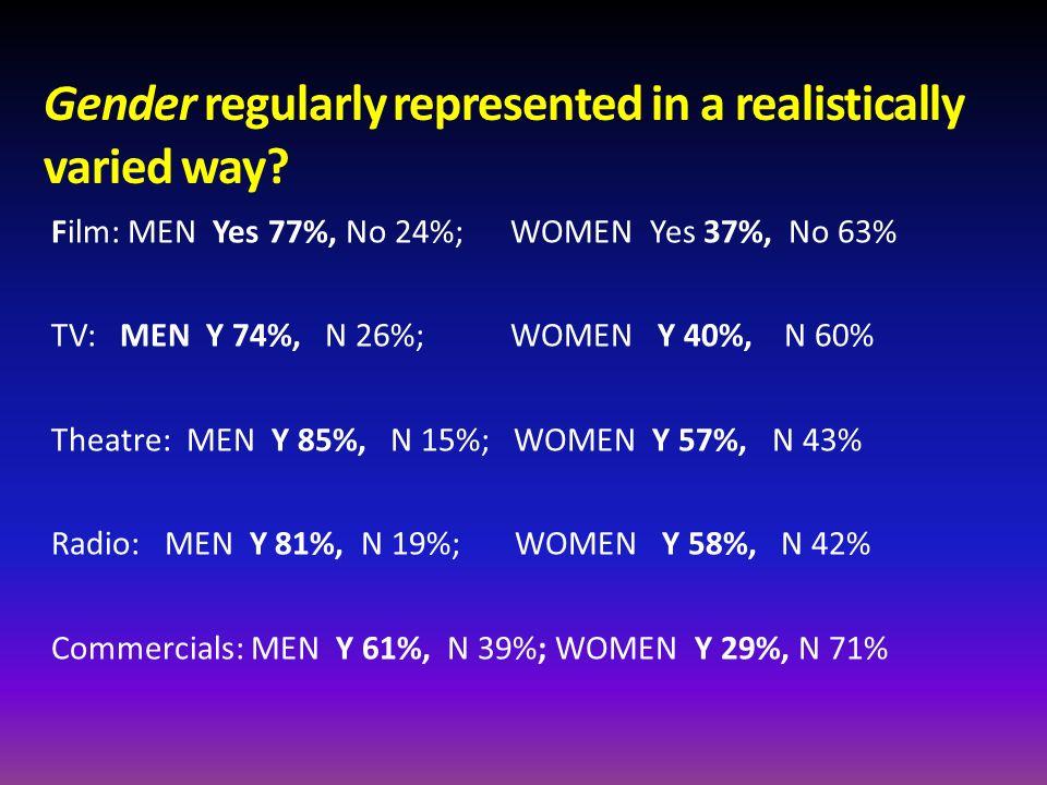 Gender regularly represented in a realistically varied way? Film: MEN Yes 77%, No 24%; WOMEN Yes 37%, No 63% TV: MEN Y 74%, N 26%; WOMEN Y 40%, N 60%