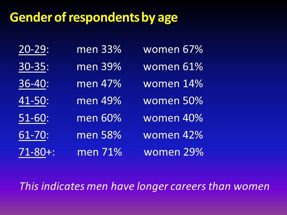 Gender of respondents by age 20-29: men 33% women 67% 30-35: men 39% women 61% 36-40: men 47% women 14% 41-50: men 49% women 50% 51-60: men 60% women