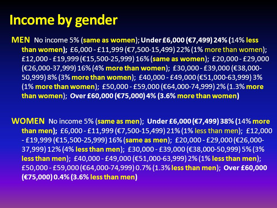 Income by gender MEN No income 5% (same as women); Under £6,000 (7,499) 24% (14% less than women); £6,000 - £11,999 (7,500-15,499) 22% (1% more than w