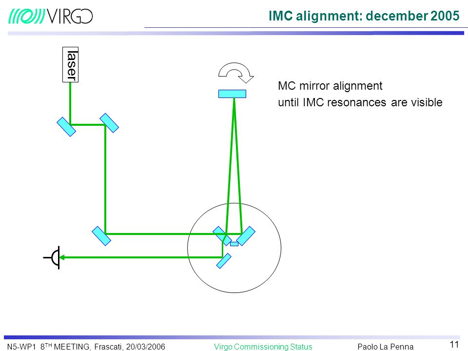 Paolo La Penna Virgo Commissioning StatusN5-WP1 8 TH MEETING, Frascati, 20/03/2006 11 IMC alignment: december 2005 MC mirror alignment until IMC reson