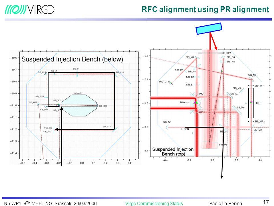 Paolo La Penna Virgo Commissioning StatusN5-WP1 8 TH MEETING, Frascati, 20/03/2006 17 RFC alignment using PR alignment