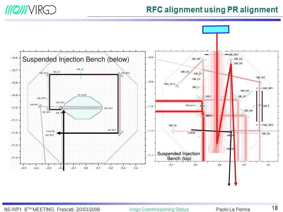 Paolo La Penna Virgo Commissioning StatusN5-WP1 8 TH MEETING, Frascati, 20/03/2006 18 RFC alignment using PR alignment