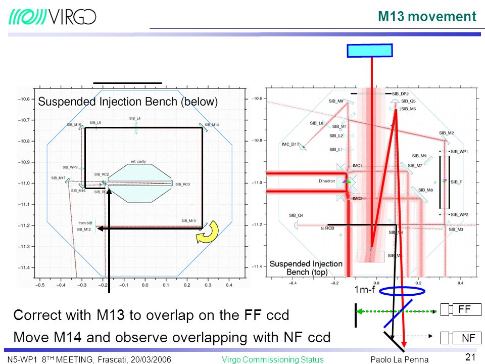 Paolo La Penna Virgo Commissioning StatusN5-WP1 8 TH MEETING, Frascati, 20/03/2006 21 M13 movement 1m-f Move M14 and observe overlapping with NF ccd C