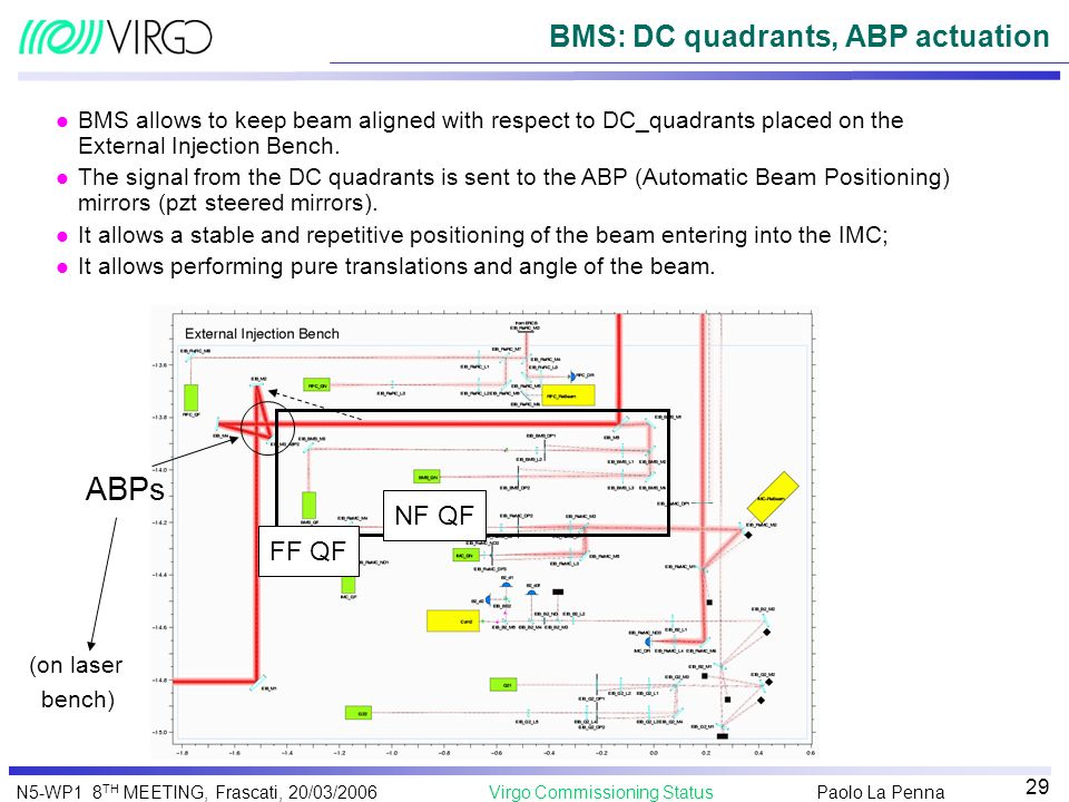Paolo La Penna Virgo Commissioning StatusN5-WP1 8 TH MEETING, Frascati, 20/03/2006 29 BMS: DC quadrants, ABP actuation ABPs (on laser bench) NF QF FF