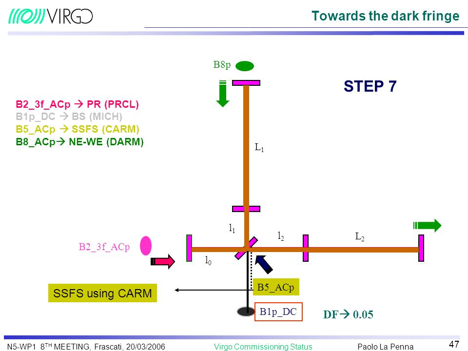 Paolo La Penna Virgo Commissioning StatusN5-WP1 8 TH MEETING, Frascati, 20/03/2006 47 Towards the dark fringe L1L1 L2L2 l2l2 l1l1 l0l0 STEP 7 B5_ACp S
