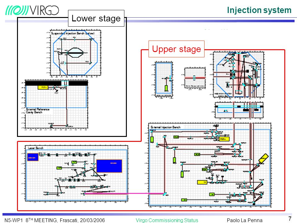 Paolo La Penna Virgo Commissioning StatusN5-WP1 8 TH MEETING, Frascati, 20/03/2006 7 Injection system Lower stage Upper stage