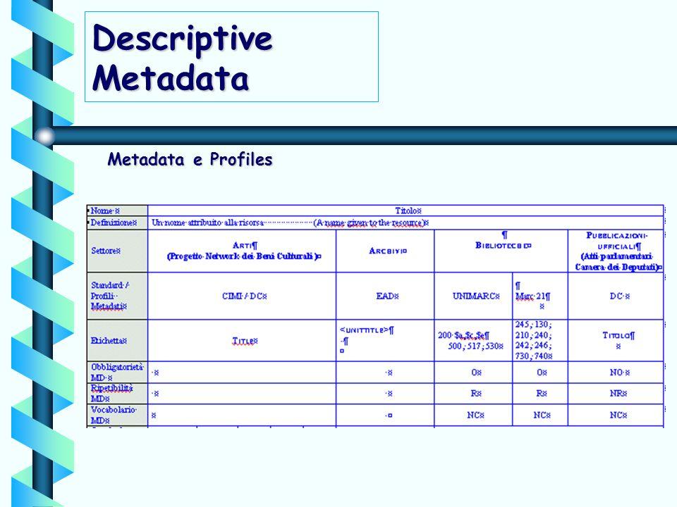 Metadata e Profiles