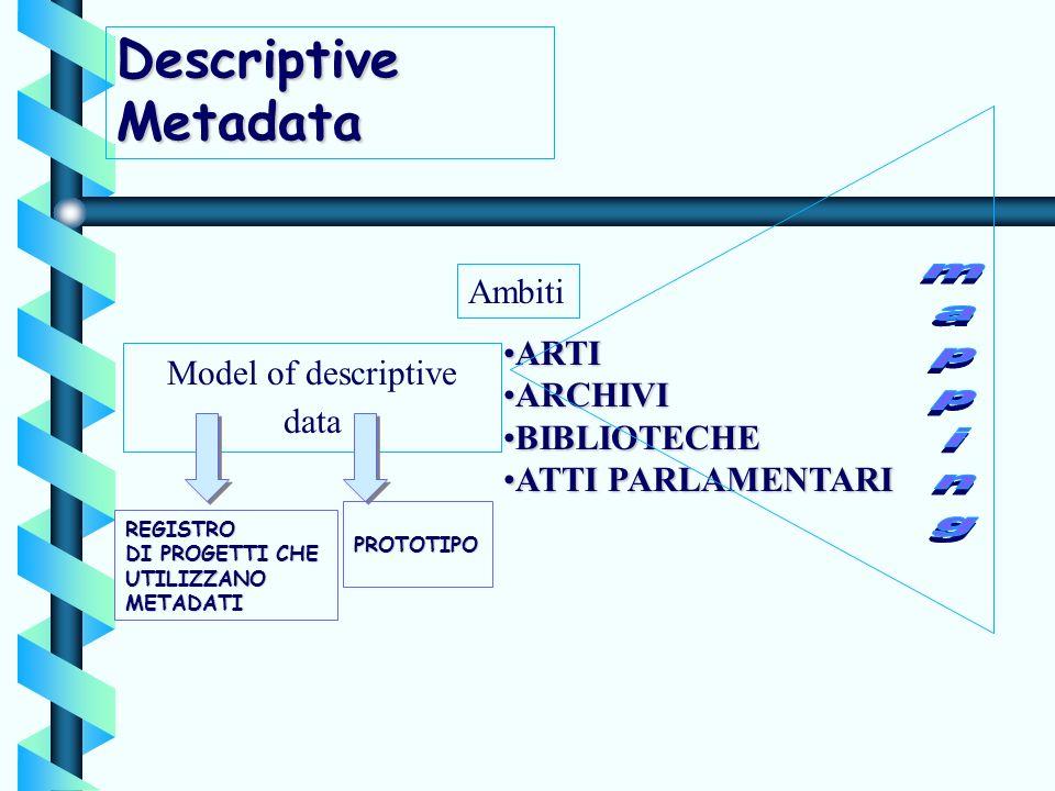 Descriptive Metadata Model of descriptive data Ambiti ARTIARTI ARCHIVIARCHIVI BIBLIOTECHEBIBLIOTECHE ATTI PARLAMENTARIATTI PARLAMENTARI REGISTRO DI PR