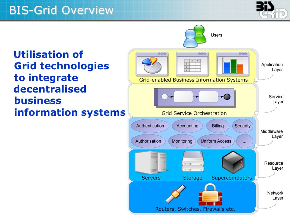 Seite 19 BIS-Grid Overview Utilisation of Grid technologies to integrate decentralised business information systems
