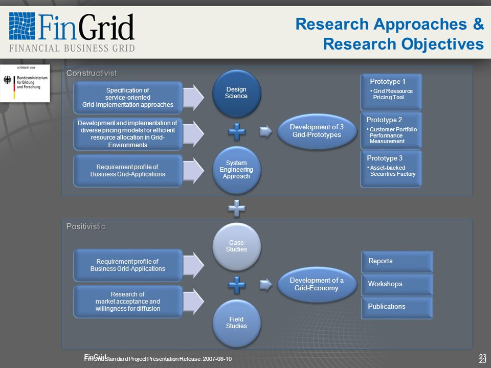 FinGrid23 Research Approaches & Research Objectives 23 Design Science System Engineering Approach Case Studies Development of 3 Grid-Prototypes Protot