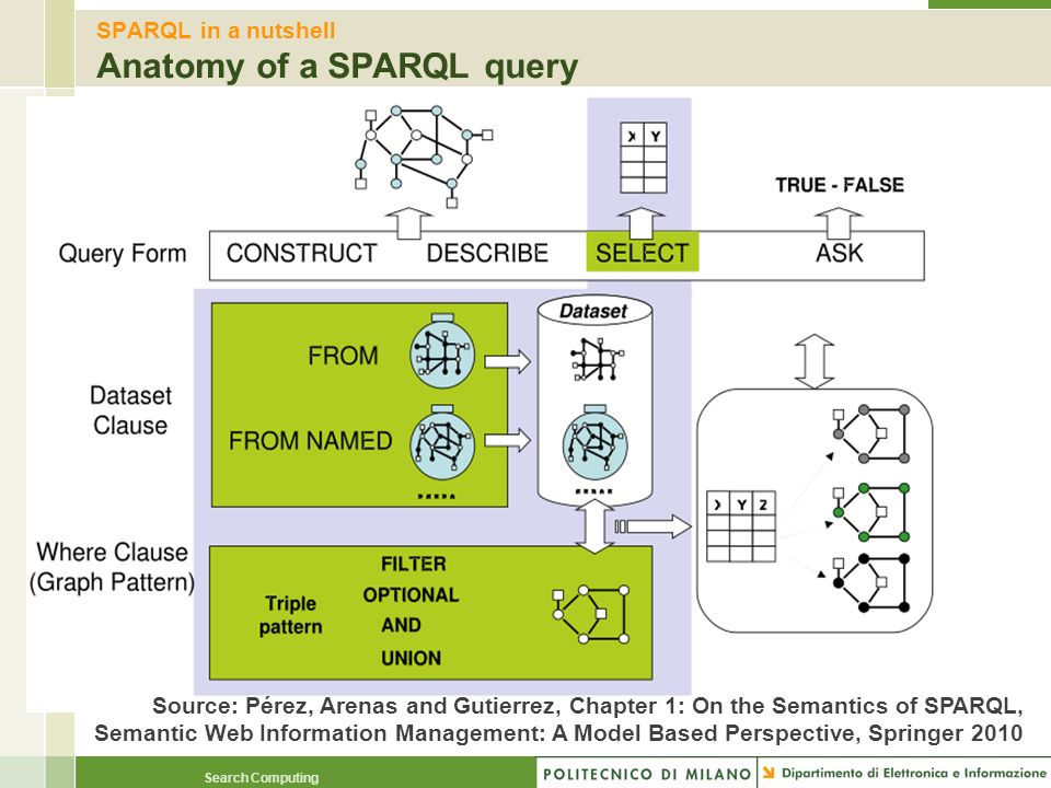 Search Computing SPARQL in a nutshell Anatomy of a SPARQL query Source: Pérez, Arenas and Gutierrez, Chapter 1: On the Semantics of SPARQL, Semantic W