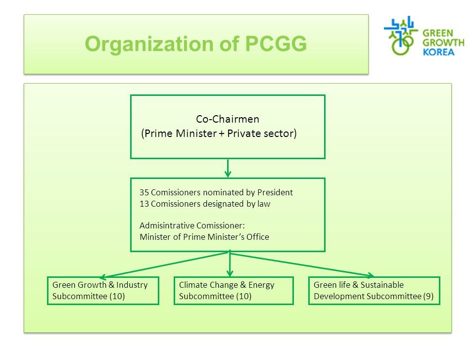 Organization of PCGG Co-Chairmen (Prime Minister + Private sector) 35 Comissioners nominated by President 13 Comissioners designated by law Admisintrative Comissioner: Minister of Prime Ministers Office Green Growth & Industry Subcommittee (10) Climate Change & Energy Subcommittee (10) Green life & Sustainable Development Subcommittee (9)