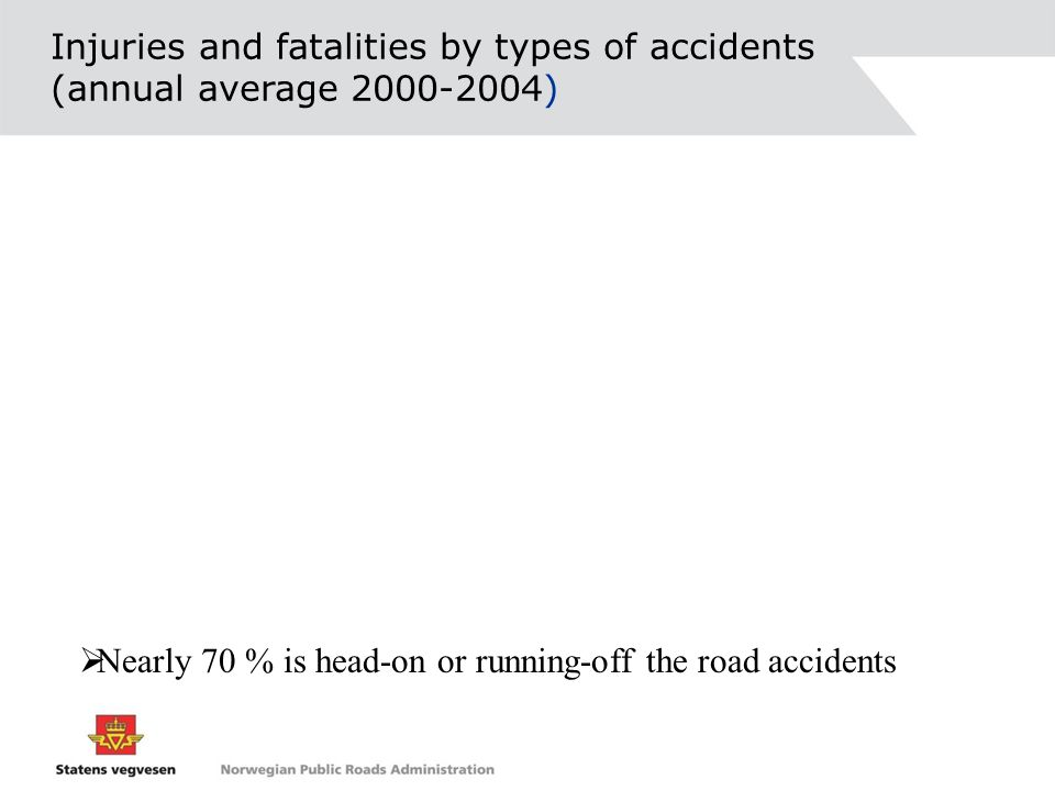 Injuries and fatalities by types of accidents (annual average 2000-2004) Nearly 70 % is head-on or running-off the road accidents