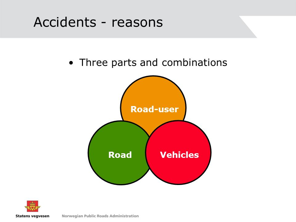 Accidents - reasons Three parts and combinations Road-user Road Vehicles