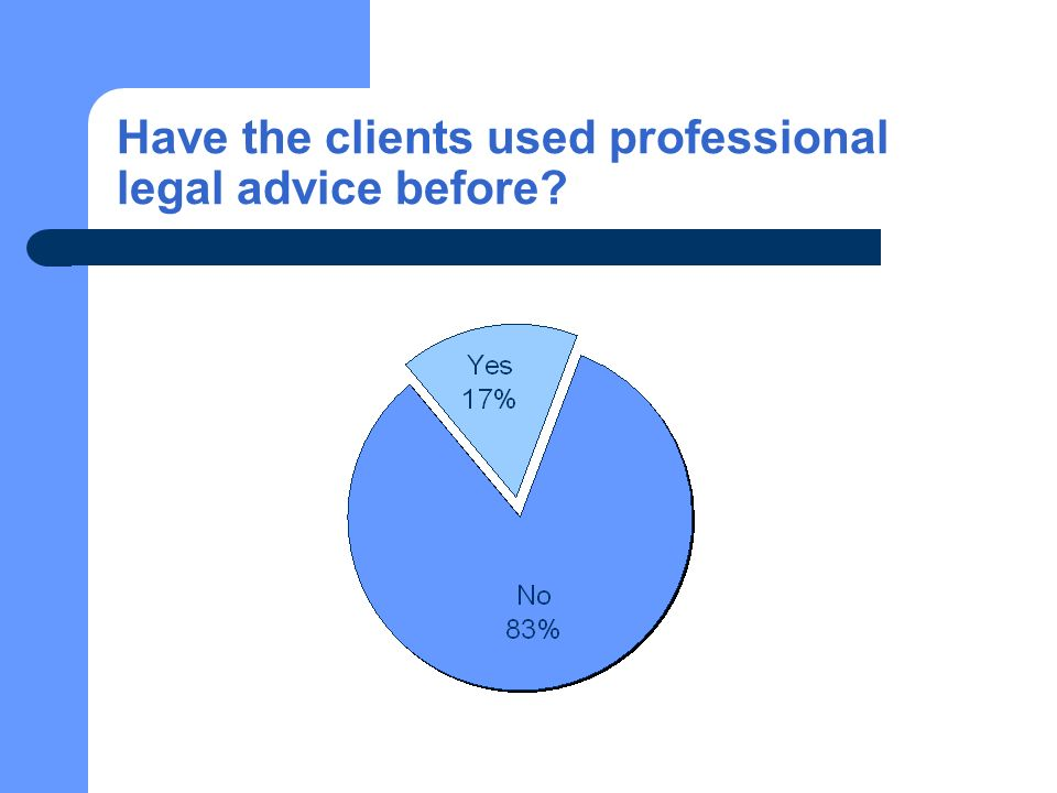 Have the clients used professional legal advice before?