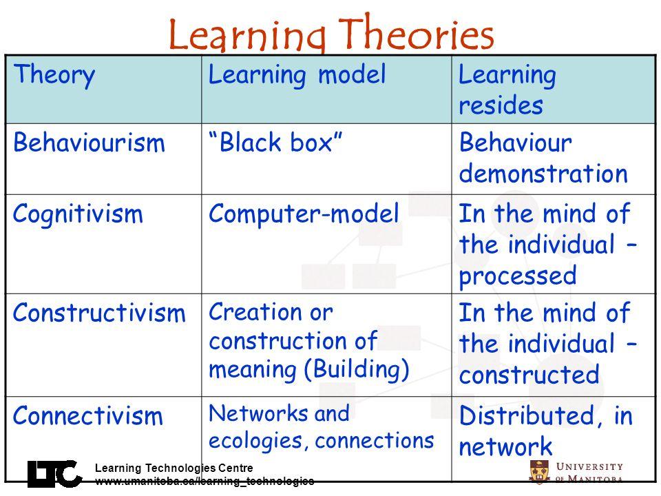 Learning Technologies Centre www.umanitoba.ca/learning_technologies Learning Theories TheoryLearning modelLearning resides BehaviourismBlack boxBehavi
