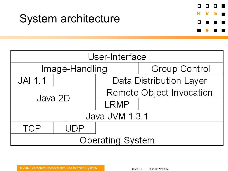 © 2002 Lehrgebiet Rechnernetze und Verteilte Systeme Slide 13 Michael Fromme System architecture