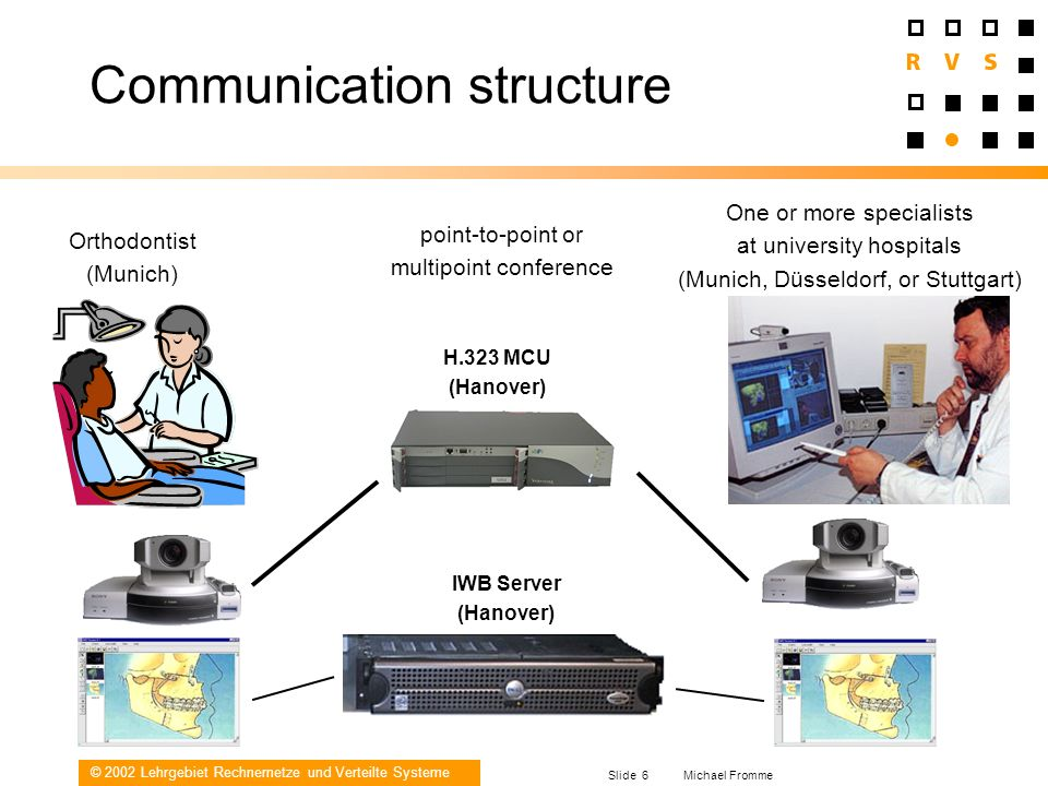 © 2002 Lehrgebiet Rechnernetze und Verteilte Systeme Slide 6 Michael Fromme Communication structure H.323 MCU (Hanover) IWB Server (Hanover) Orthodont