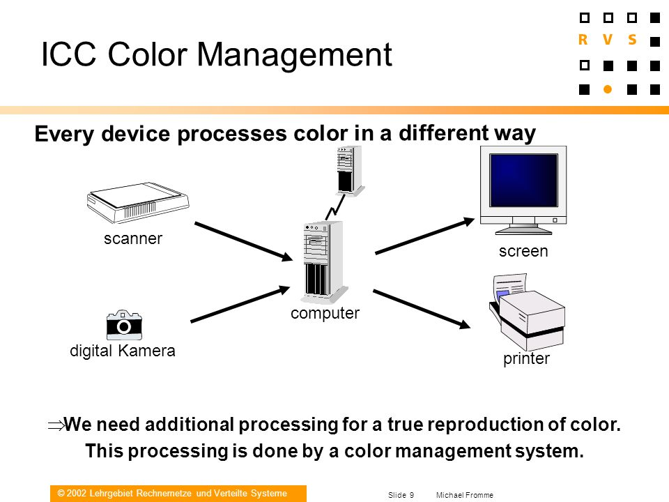 © 2002 Lehrgebiet Rechnernetze und Verteilte Systeme Slide 9 Michael Fromme Every device processes color in a different way ICC Color Management We ne