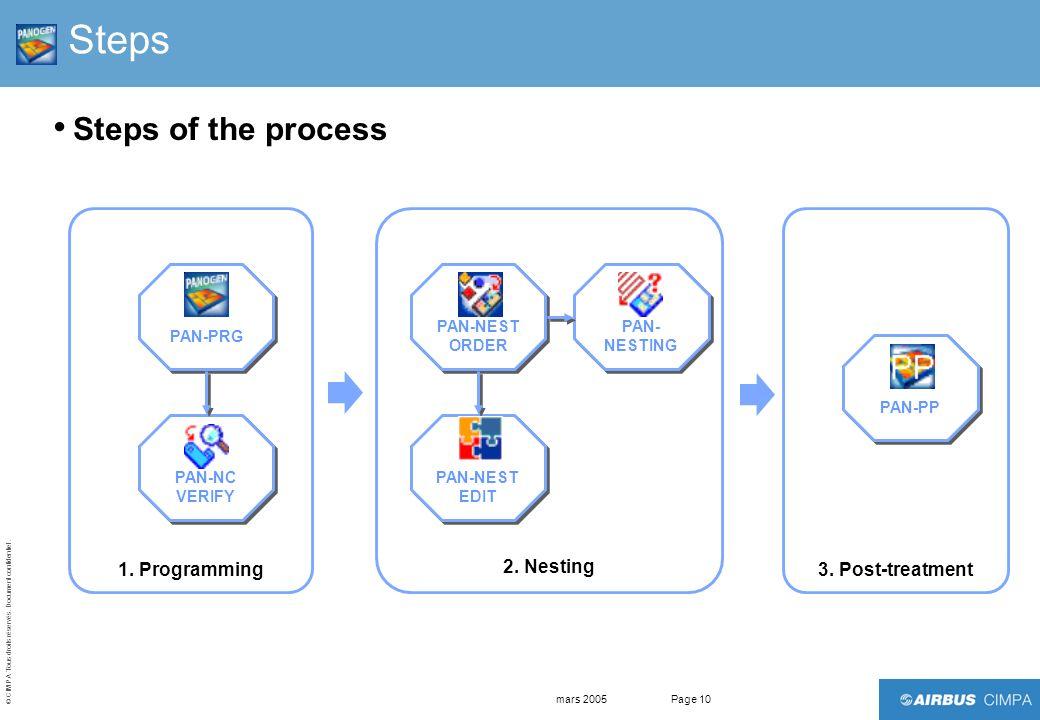 © CIMPA Tous droits réservés. Document confidentiel. mars 2005Page 10 Steps Steps of the process 1. Programming PAN-PRG PAN-NC VERIFY 2. Nesting PAN-N