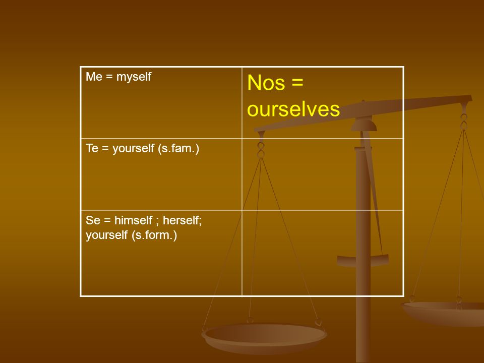 Me = myself Nos = ourselves Te = yourself (s.fam.) Se = himself ; herself; yourself (s.form.)