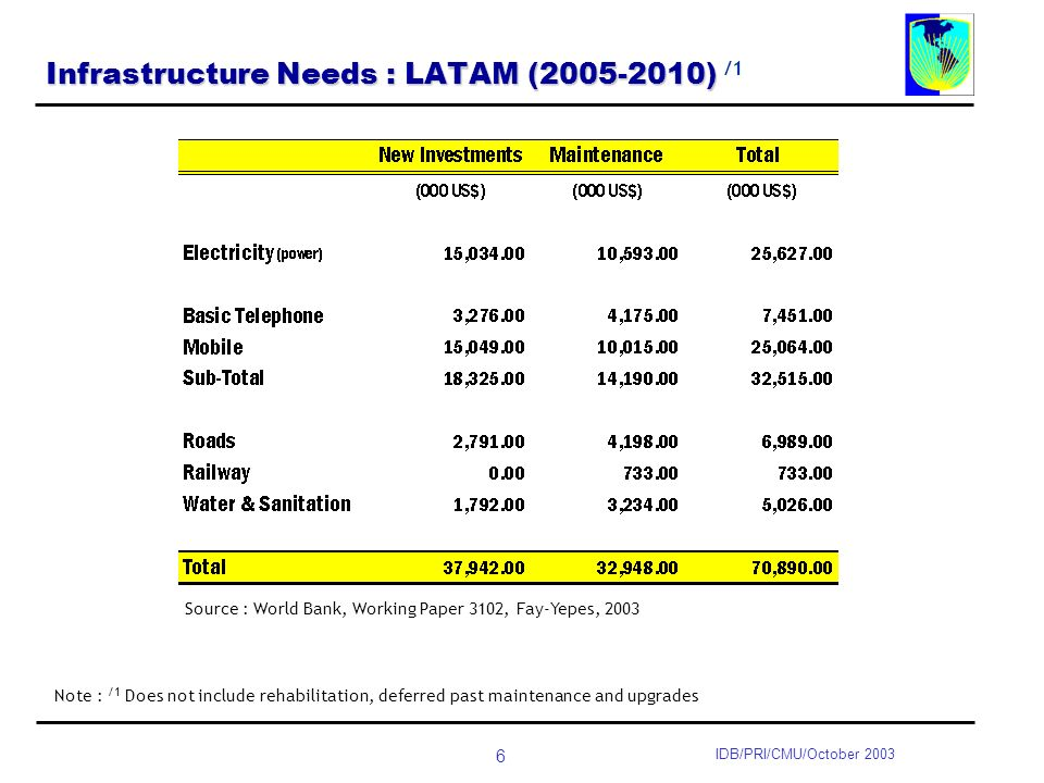6 IDB/PRI/CMU/October 2003 Infrastructure Needs : LATAM (2005-2010) Infrastructure Needs : LATAM (2005-2010) /1 Source : World Bank, Working Paper 3102, Fay-Yepes, 2003 Note : /1 Does not include rehabilitation, deferred past maintenance and upgrades