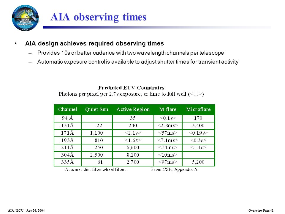 Overview Page 41AIA / EGU – Apr 26, 2004 AIA observing times AIA design achieves required observing times –Provides 10s or better cadence with two wav