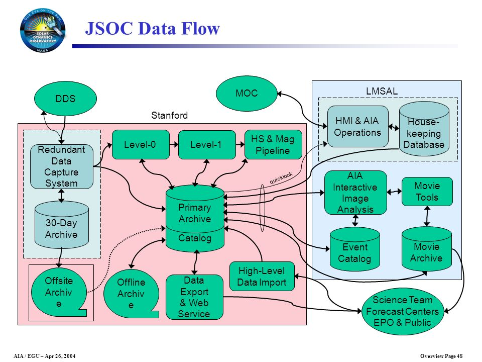Overview Page 48AIA / EGU – Apr 26, 2004 JSOC Data Flow Catalog Primary Archive HMI & AIA Operations House- keeping Database MOC DDS Redundant Data Ca