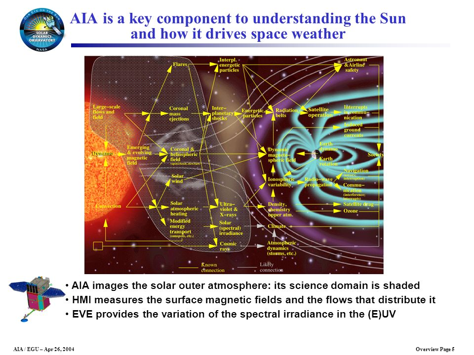 Overview Page 5AIA / EGU – Apr 26, 2004 AIA is a key component to understanding the Sun and how it drives space weather AIA images the solar outer atm