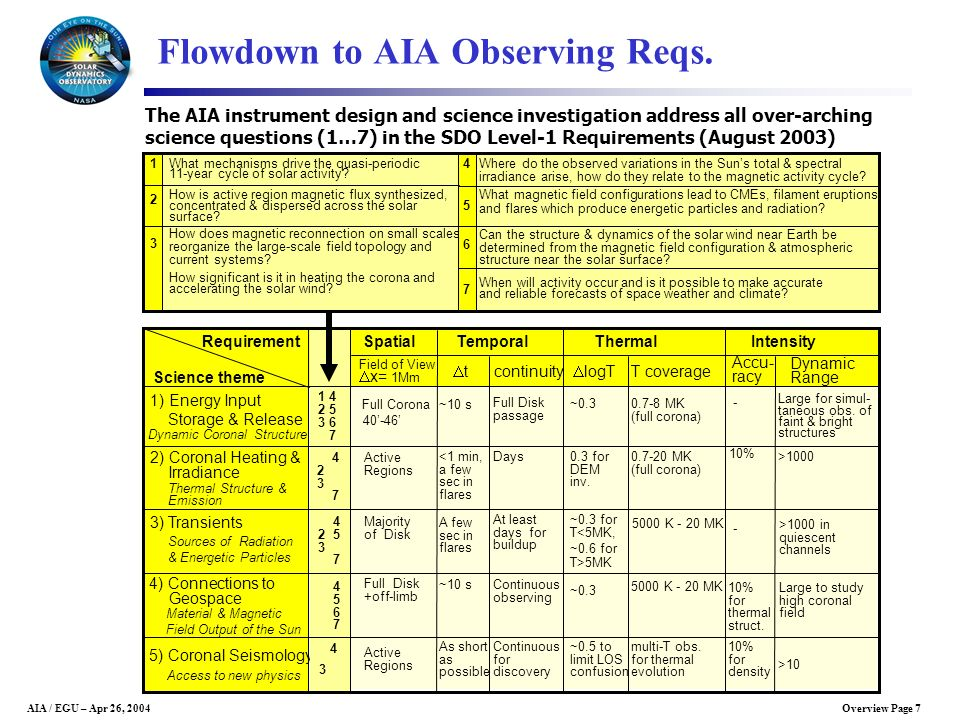 Overview Page 7AIA / EGU – Apr 26, 2004 Flowdown to AIA Observing Reqs. The AIA instrument design and science investigation address all over-arching s