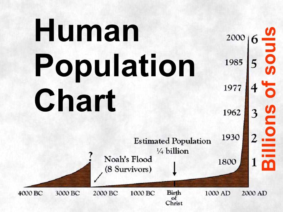 Human Population Chart Billions of souls