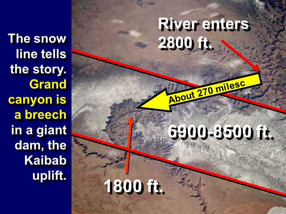 The snow line tells the story. Grand canyon is a breech in a giant dam, the Kaibab uplift. 6900-8500 ft. 1800 ft. River enters 2800 ft. About 270 mile