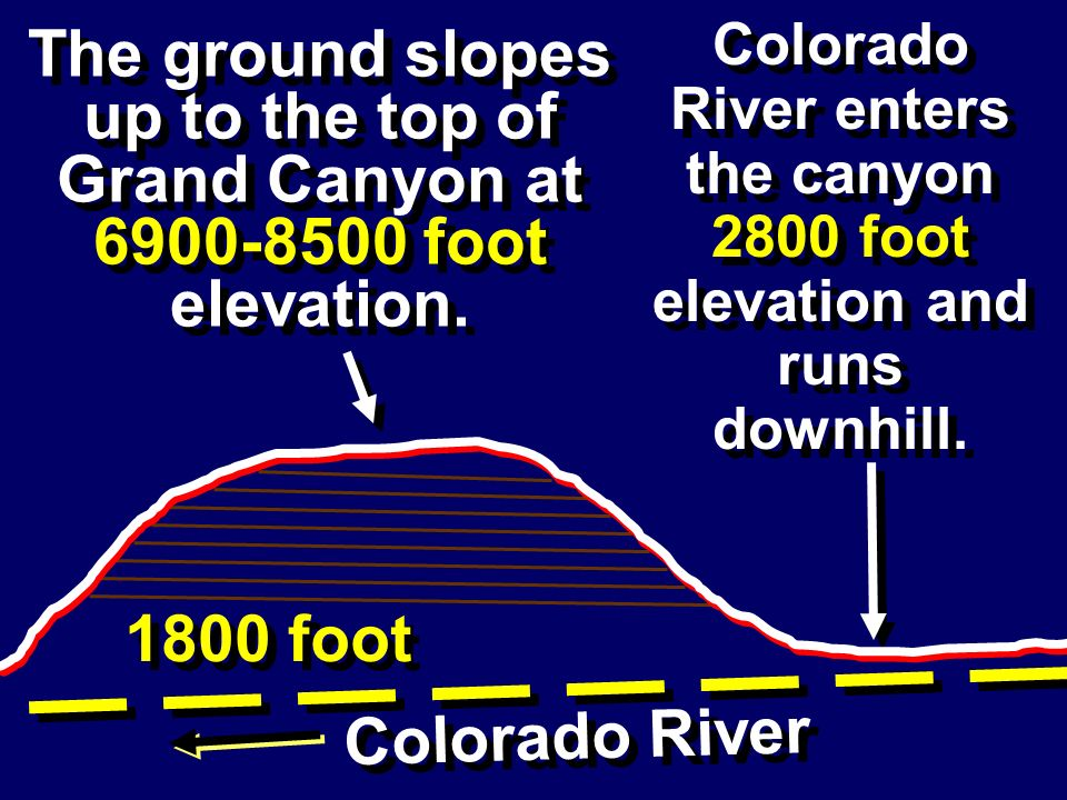 The ground slopes up to the top of Grand Canyon at 6900-8500 foot elevation. Colorado River enters the canyon 2800 foot elevation and runs downhill. C