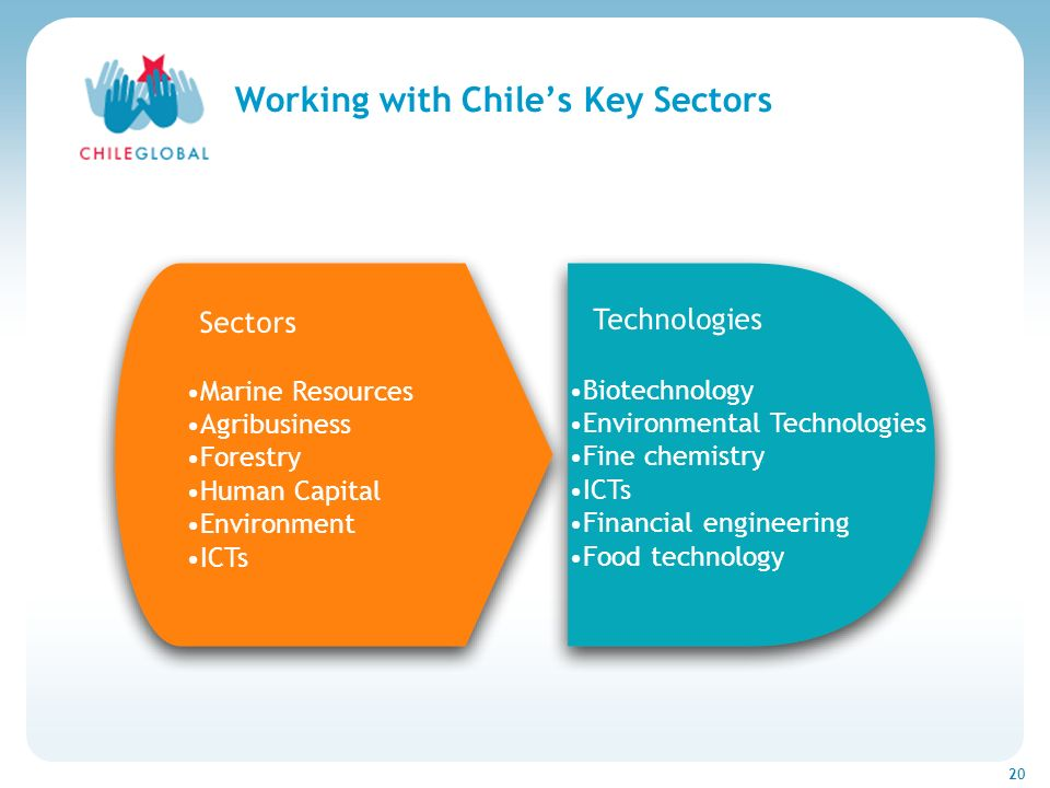 Haga clic para cambiar el estilo de títu 20 Working with Chiles Key Sectors Sectors Marine Resources Agribusiness Forestry Human Capital Environment I