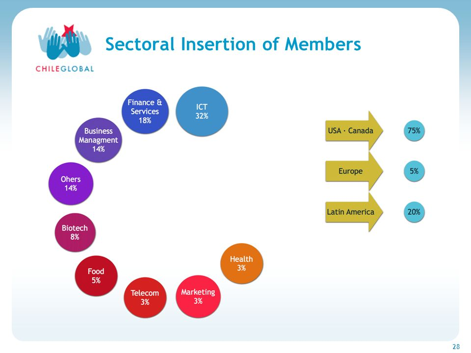 Haga clic para cambiar el estilo de títu 28 Sectoral Insertion of Members