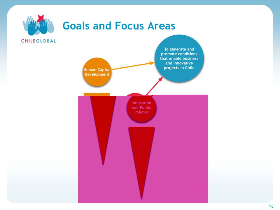 Haga clic para cambiar el estilo de títu 16 Goals and Focus Areas