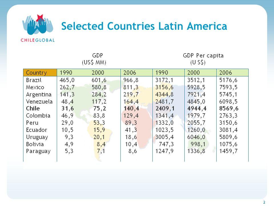 Haga clic para cambiar el estilo de títu 2 Selected Countries Latin America