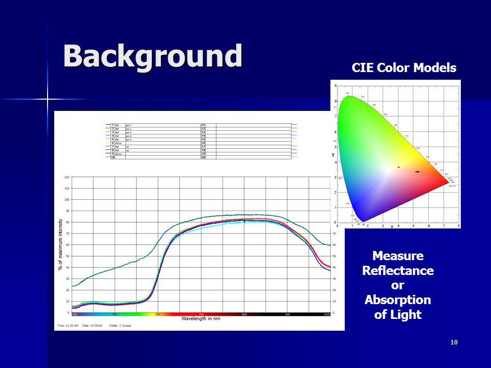 10 Background Measure Reflectance or Absorption of Light CIE Color Models
