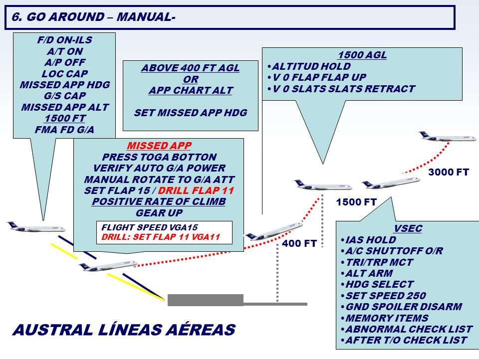 AUSTRAL LÍNEAS AÉREAS 6. GO AROUND – MANUAL- F/D ON-ILS A/T ON A/P OFF LOC CAP MISSED APP HDG G/S CAP MISSED APP ALT 1500 FT FMA FD G/A ABOVE 400 FT A