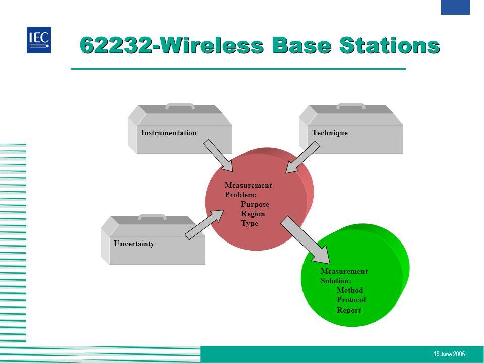 19 June 2006 62232-Wireless Base Stations InstrumentationTechnique Uncertainty Measurement Problem: Purpose Region Type Measurement Solution: Method P