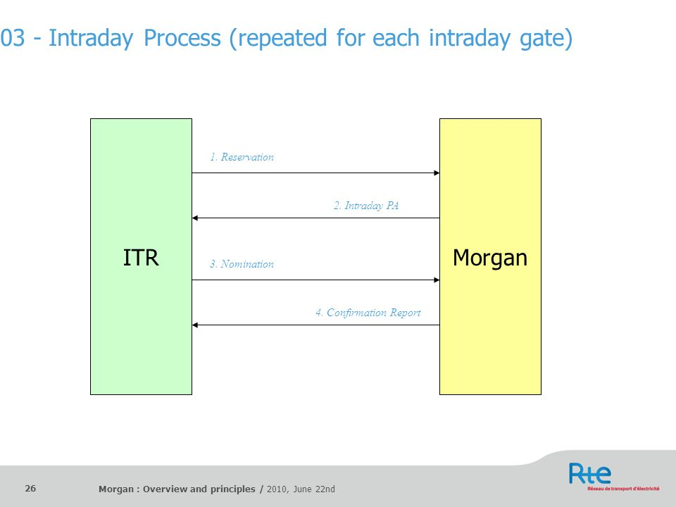Morgan : Overview and principles / 2010, June 22nd 26 ITRMorgan 1. Reservation 2. Intraday PA 3. Nomination 4. Confirmation Report 03 - Intraday Proce