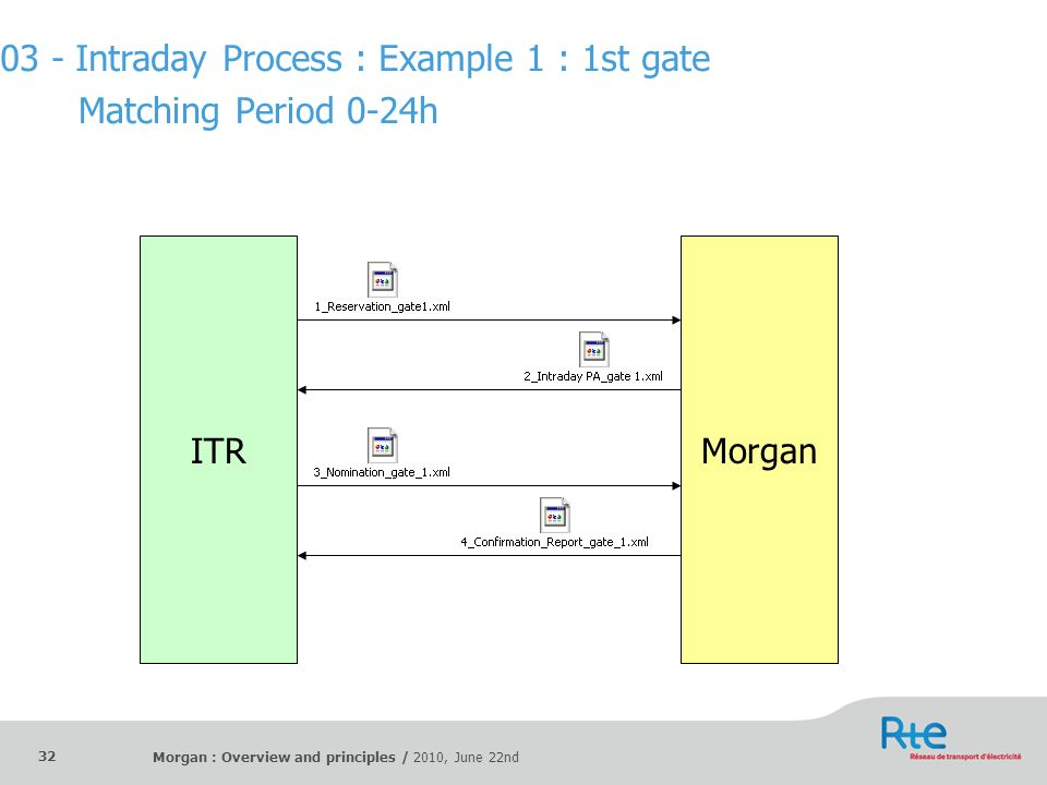 Morgan : Overview and principles / 2010, June 22nd 32 Matching Period 0-24h ITRMorgan 03 - Intraday Process : Example 1 : 1st gate