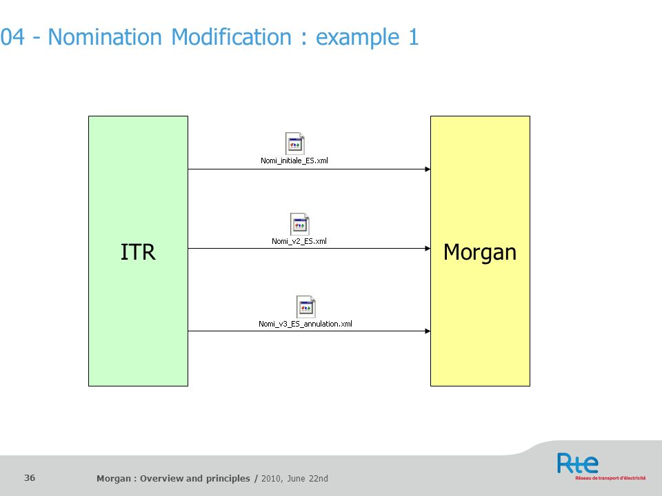 Morgan : Overview and principles / 2010, June 22nd 36 ITRMorgan 04 - Nomination Modification : example 1