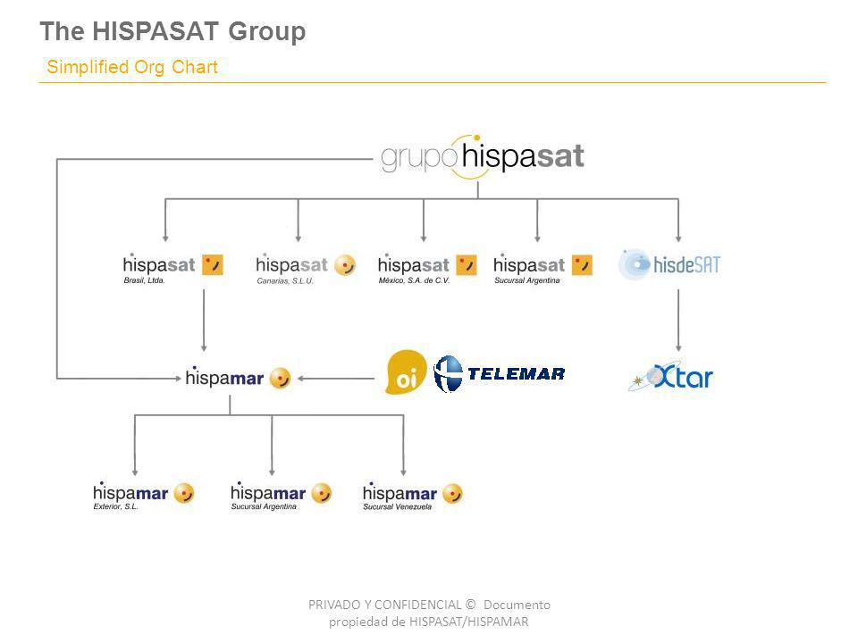 The HISPASAT Group PRIVADO Y CONFIDENCIAL © Documento propiedad de HISPASAT/HISPAMAR Simplified Org Chart